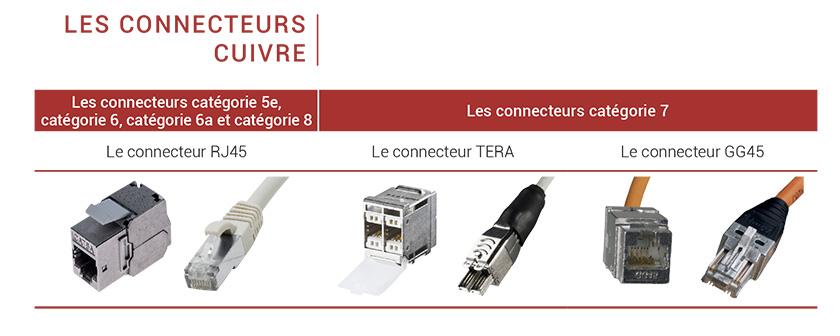 connecteurs cuivre